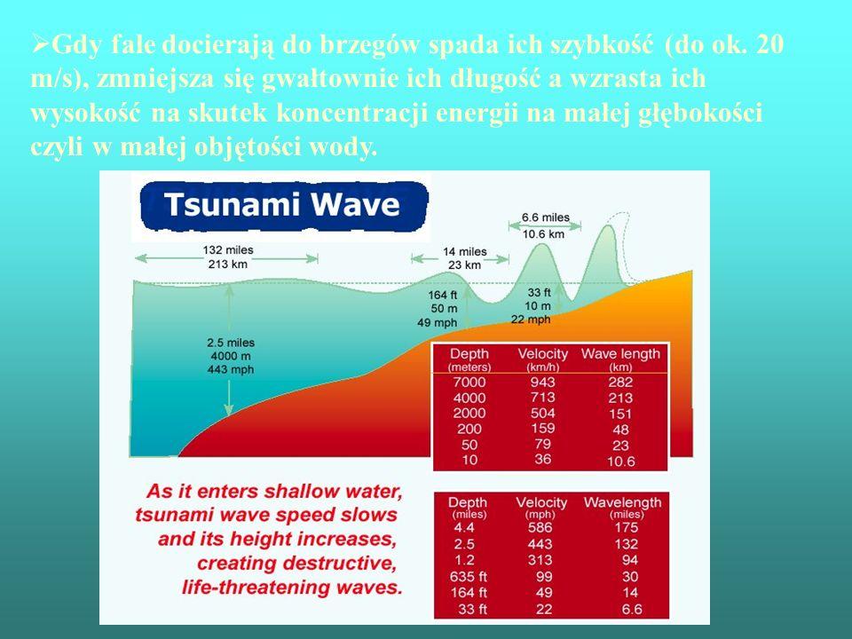 Gdy fale docierają do brzegów spada ich szybkość (do ok