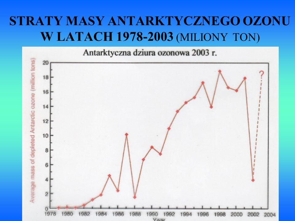 STRATY MASY ANTARKTYCZNEGO OZONU W LATACH 1978-2003 (MILIONY TON)