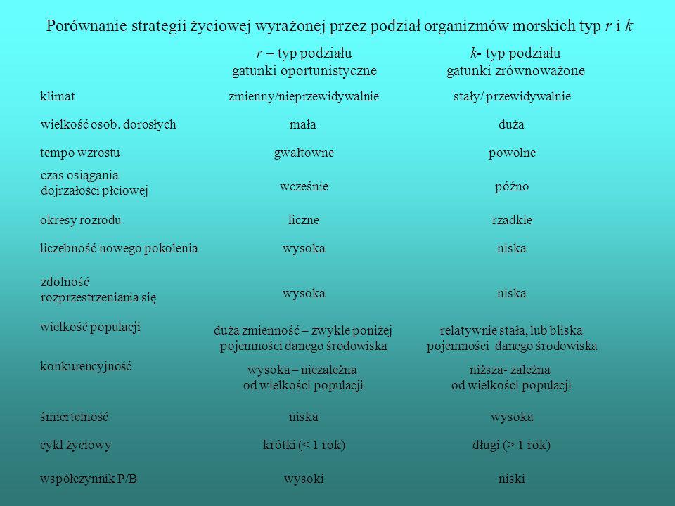 Porównanie strategii życiowej wyrażonej przez podział organizmów morskich typ r i k