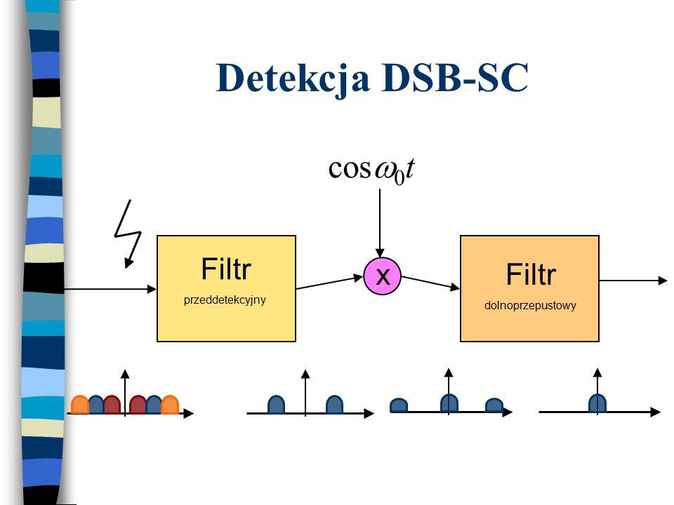 Detekcja DSB-SC cosw0t Filtr przeddetekcyjny x Filtr dolnoprzepustowy