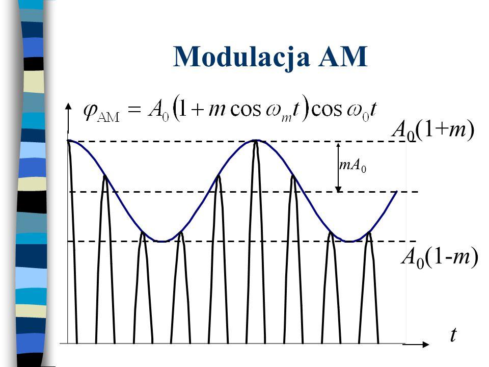 Modulacja AM A0(1+m) mA0 A0(1-m) t