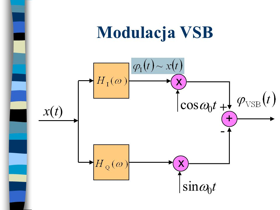 Modulacja VSB x cosw0t + x(t) + - x sinw0t