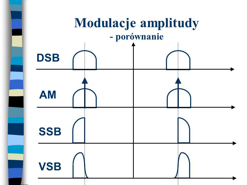 Modulacje amplitudy - porównanie