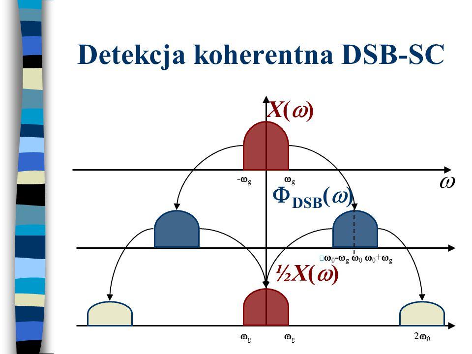 Detekcja koherentna DSB-SC