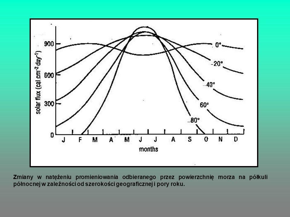 Zmiany w natężeniu promieniowania odbieranego przez powierzchnię morza na półkuli północnej w zależności od szerokości geograficznej i pory roku.