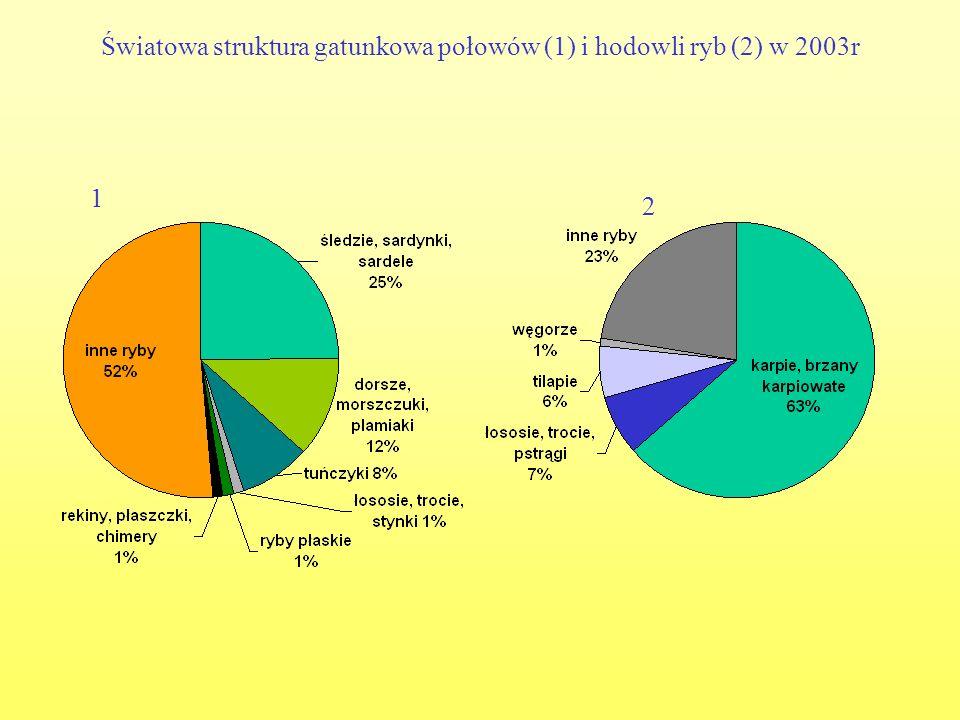 Światowa struktura gatunkowa połowów (1) i hodowli ryb (2) w 2003r