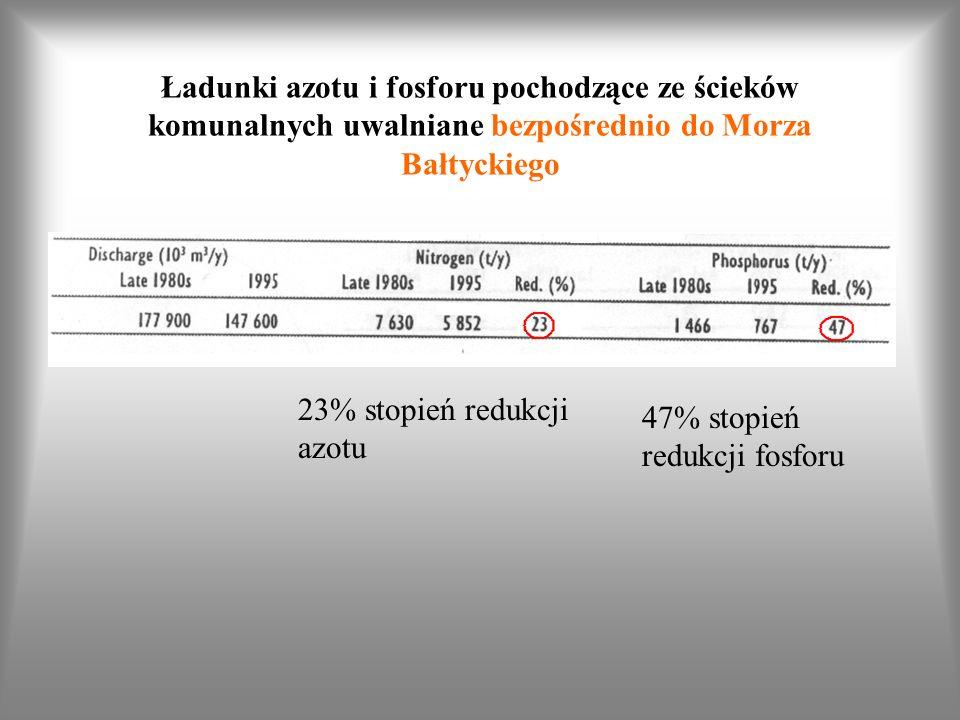 Ładunki azotu i fosforu pochodzące ze ścieków komunalnych uwalniane bezpośrednio do Morza Bałtyckiego