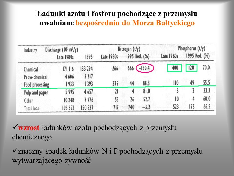 Ładunki azotu i fosforu pochodzące z przemysłu uwalniane bezpośrednio do Morza Bałtyckiego