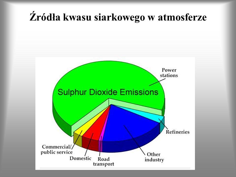 Źródła kwasu siarkowego w atmosferze