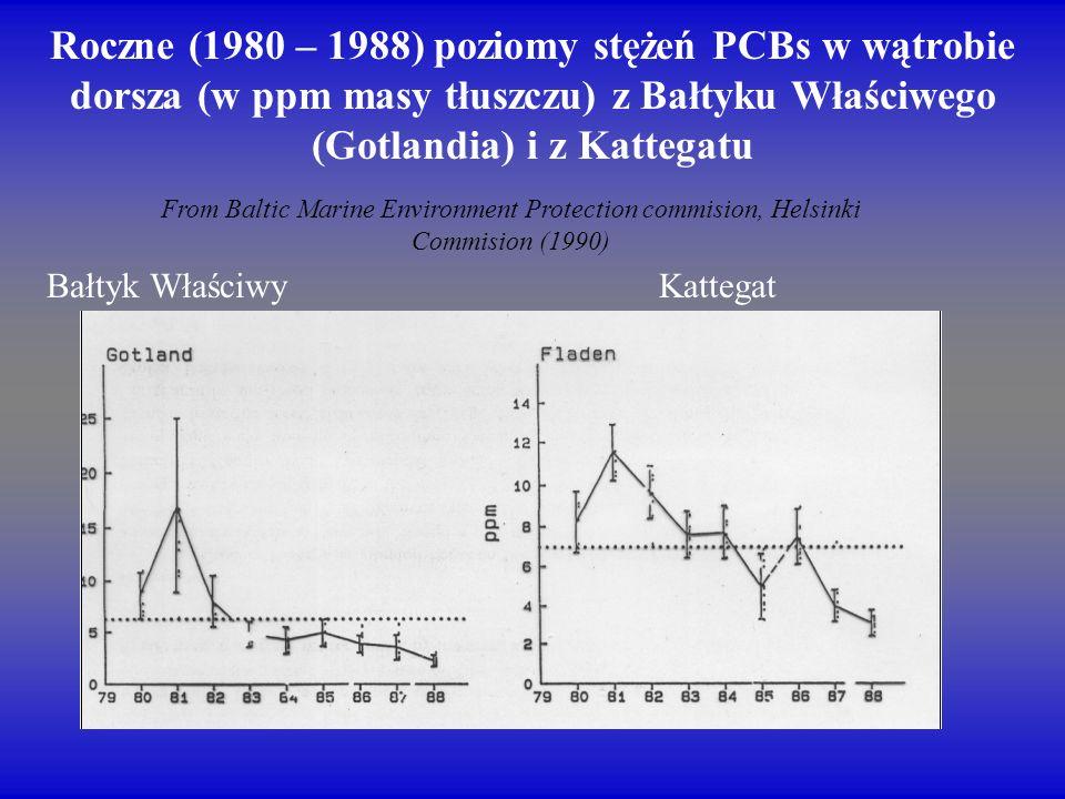 Roczne (1980 – 1988) poziomy stężeń PCBs w wątrobie dorsza (w ppm masy tłuszczu) z Bałtyku Właściwego (Gotlandia) i z Kattegatu