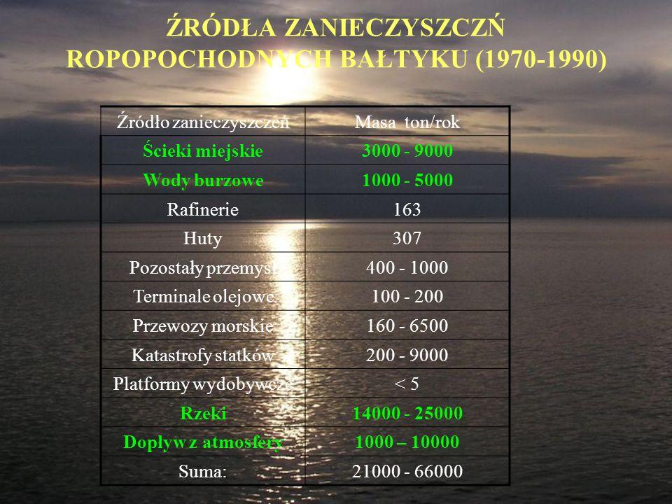 ŹRÓDŁA ZANIECZYSZCZŃ ROPOPOCHODNYCH BAŁTYKU (1970-1990)
