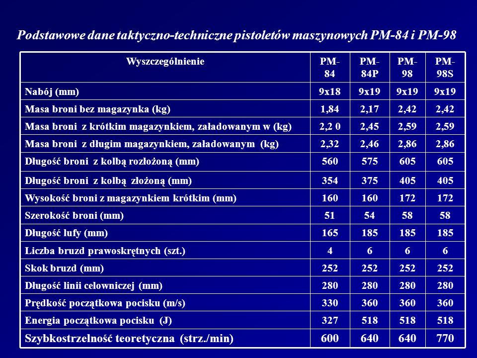 Podstawowe dane taktyczno-techniczne pistoletów maszynowych PM-84 i PM-98