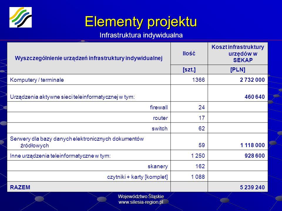 Elementy projektu Infrastruktura indywidualna