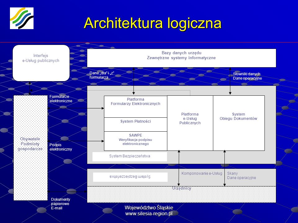Architektura logiczna