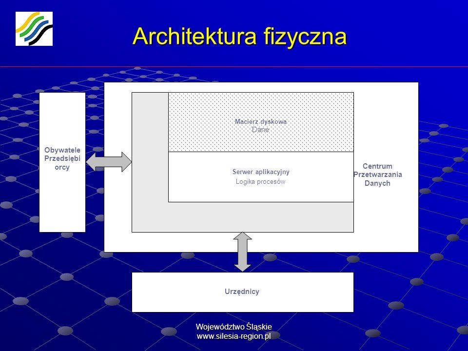 Architektura fizyczna
