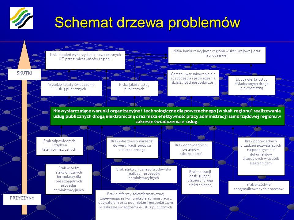 Schemat drzewa problemów