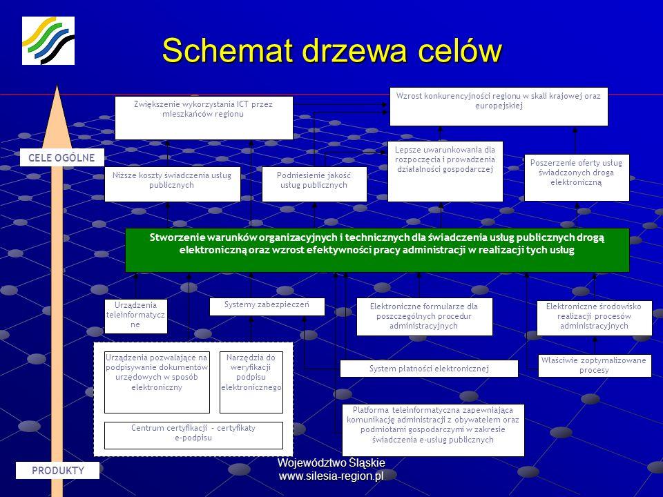 Schemat drzewa celów Województwo Śląskie www.silesia-region.pl