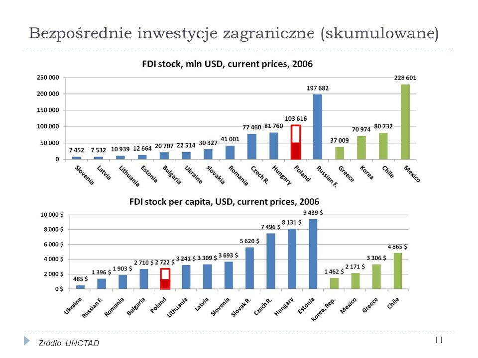 Bezpośrednie inwestycje zagraniczne (skumulowane)
