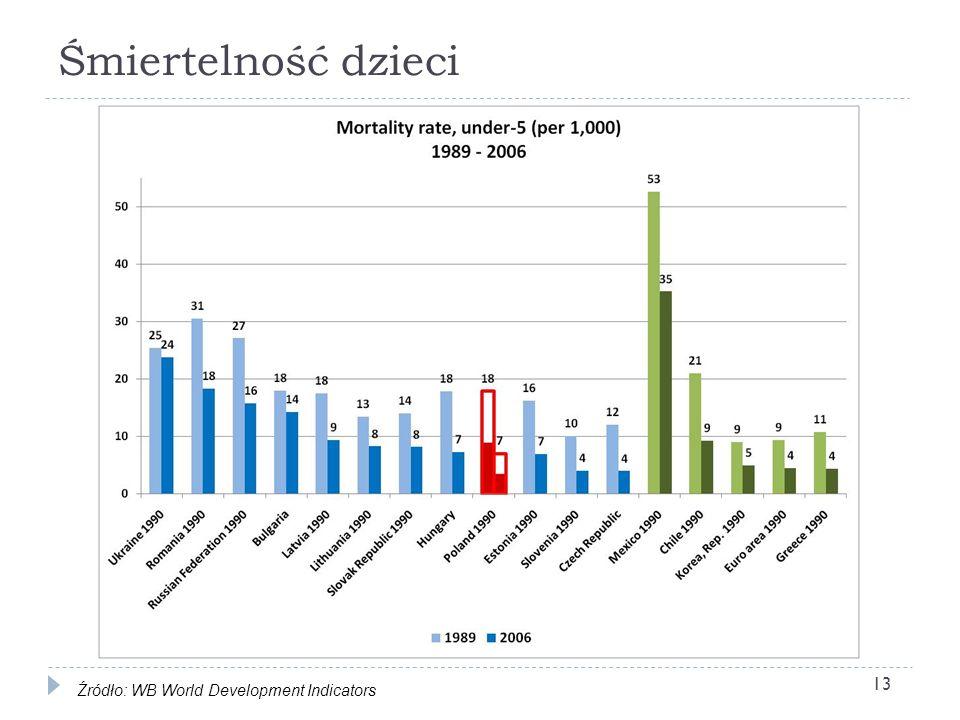 Śmiertelność dzieci Źródło: WB World Development Indicators