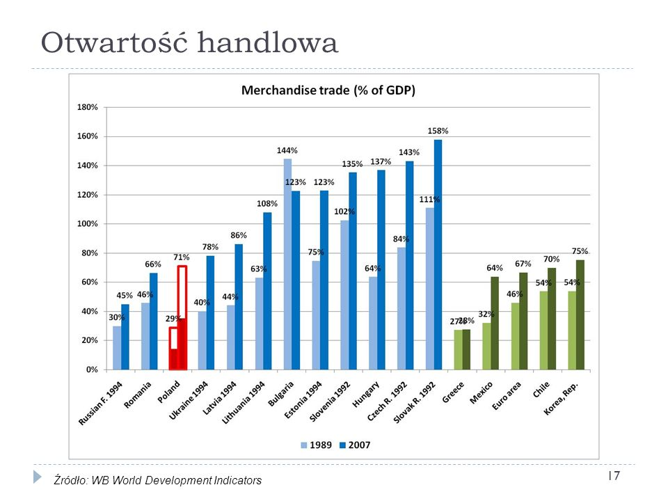 Otwartość handlowa Źródło: WB World Development Indicators
