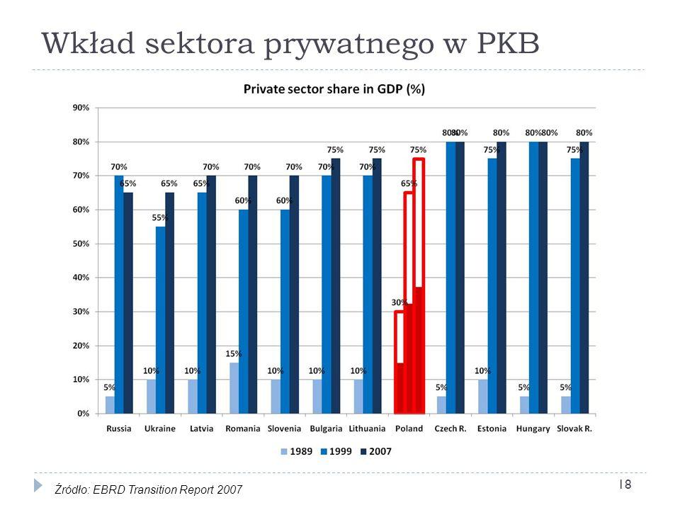 Wkład sektora prywatnego w PKB