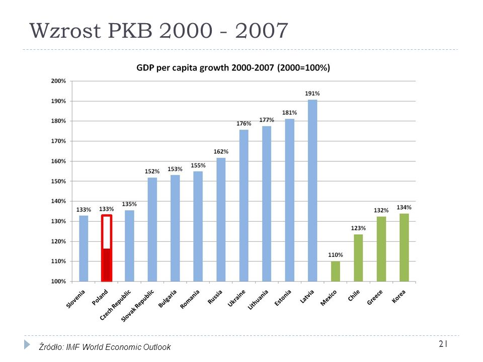 Wzrost PKB 2000 - 2007 Źródło: IMF World Economic Outlook