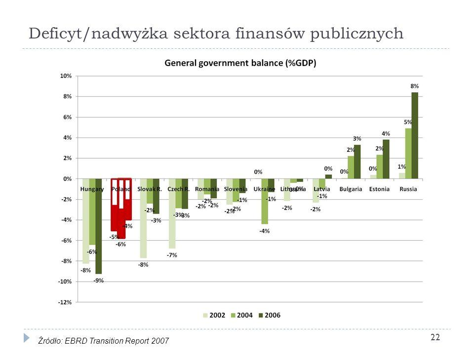 Deficyt/nadwyżka sektora finansów publicznych