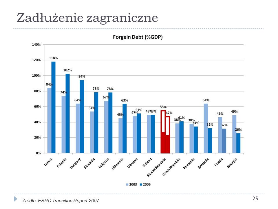 Zadłużenie zagraniczne