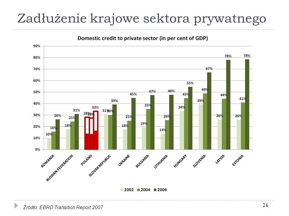 Zadłużenie krajowe sektora prywatnego