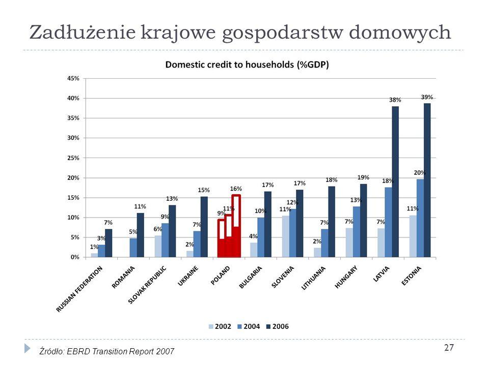 Zadłużenie krajowe gospodarstw domowych