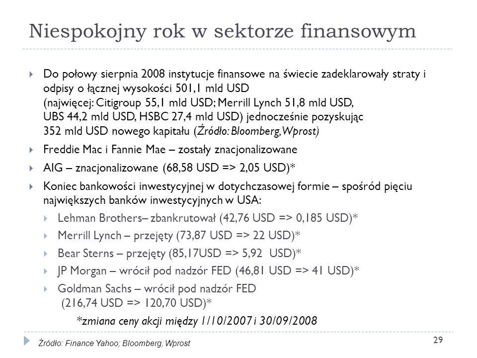 Niespokojny rok w sektorze finansowym