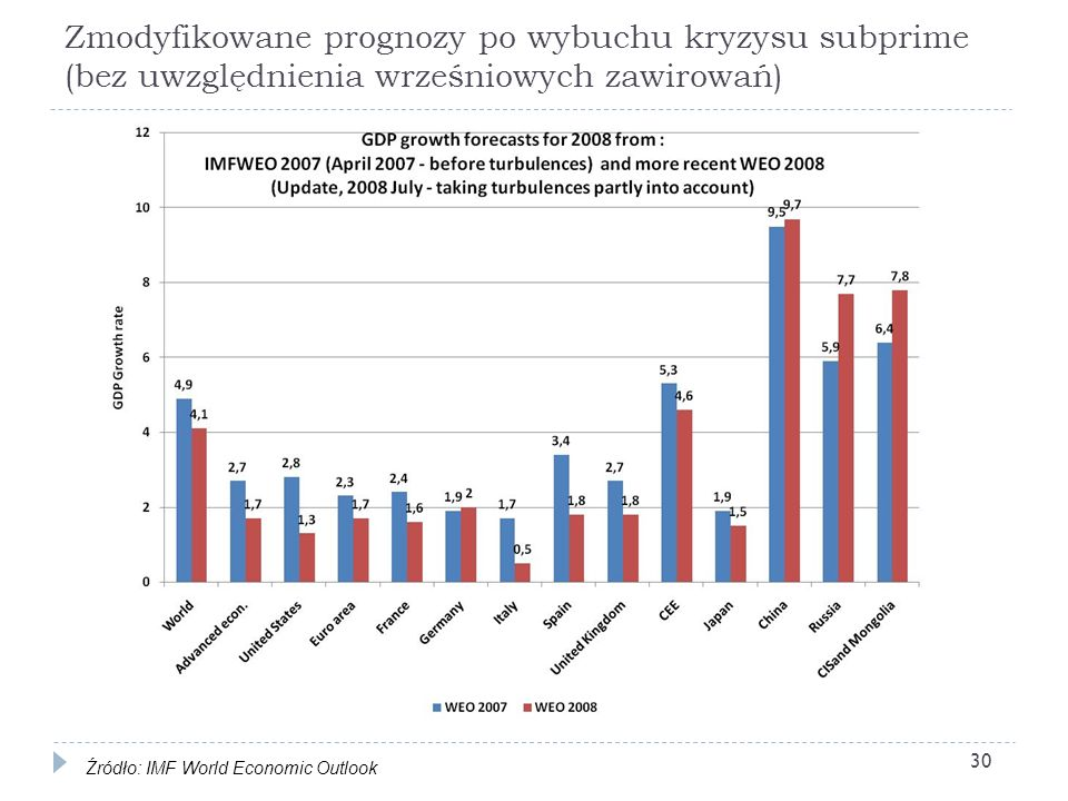 Zmodyfikowane prognozy po wybuchu kryzysu subprime (bez uwzględnienia wrześniowych zawirowań)