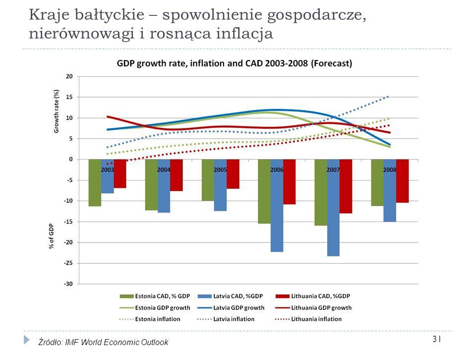 Kraje bałtyckie – spowolnienie gospodarcze, nierównowagi i rosnąca inflacja