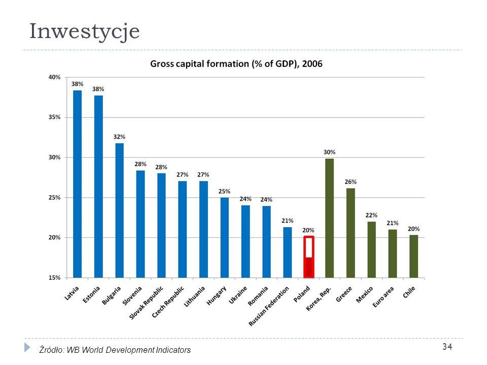 Inwestycje 34 Źródło: WB World Development Indicators 34