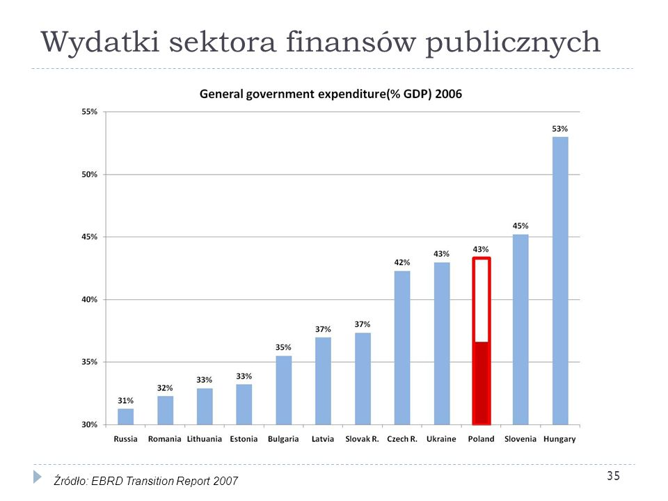 Wydatki sektora finansów publicznych