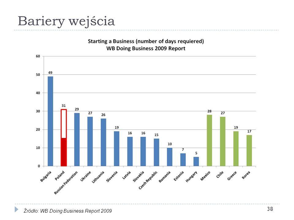 Bariery wejścia Źródło: WB Doing Business Report 2009