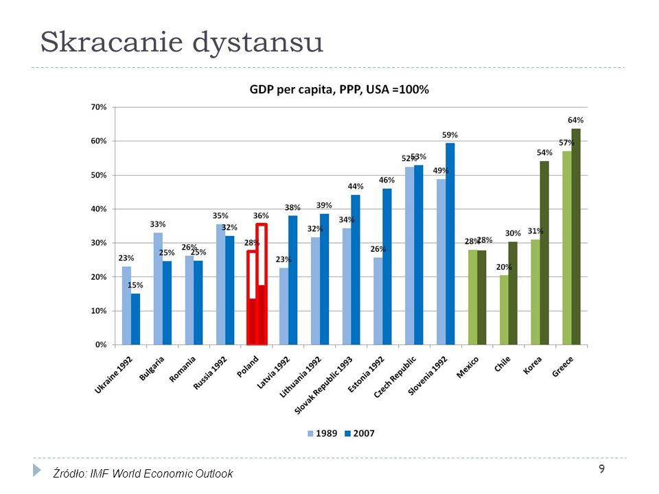 Skracanie dystansu Źródło: IMF World Economic Outlook