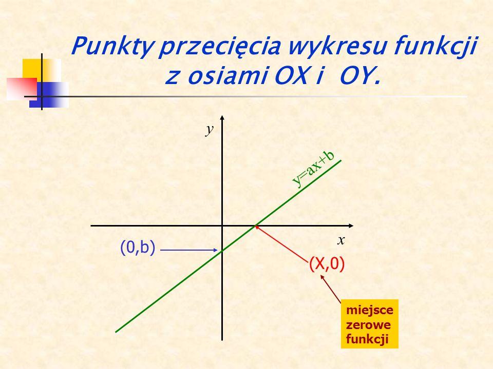 Punkty przecięcia wykresu funkcji z osiami OX i OY.