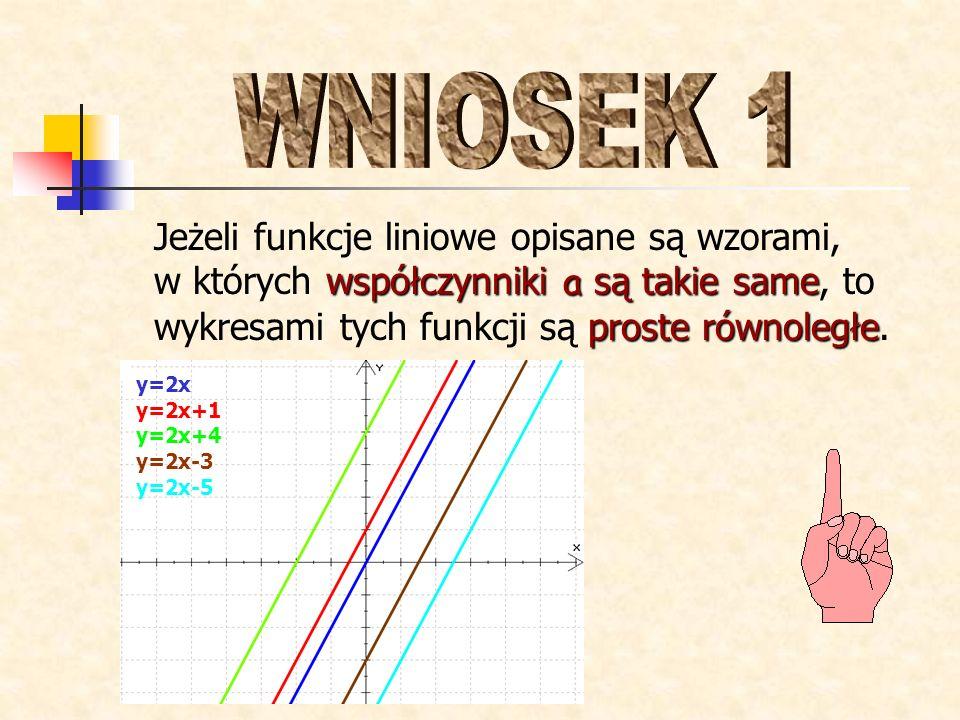 WNIOSEK 1 Jeżeli funkcje liniowe opisane są wzorami, w których współczynniki a są takie same, to wykresami tych funkcji są proste równoległe.