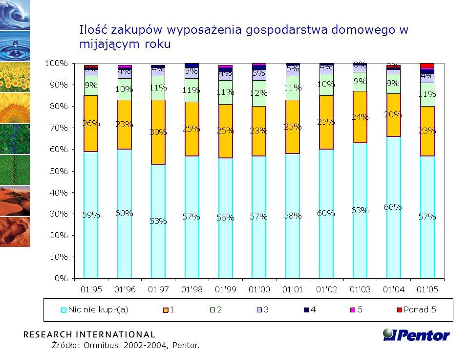 Ilość zakupów wyposażenia gospodarstwa domowego w mijającym roku
