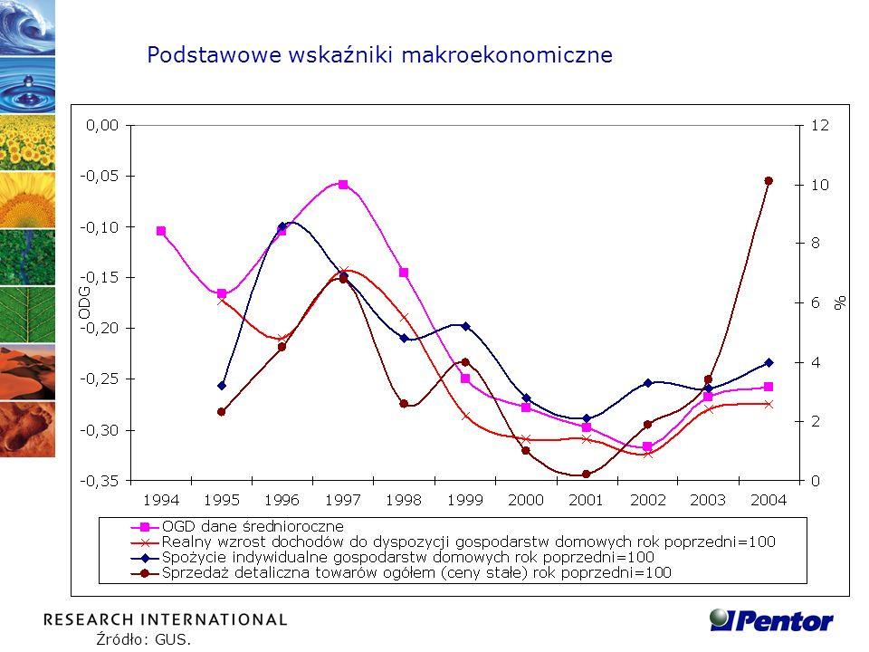 Podstawowe wskaźniki makroekonomiczne