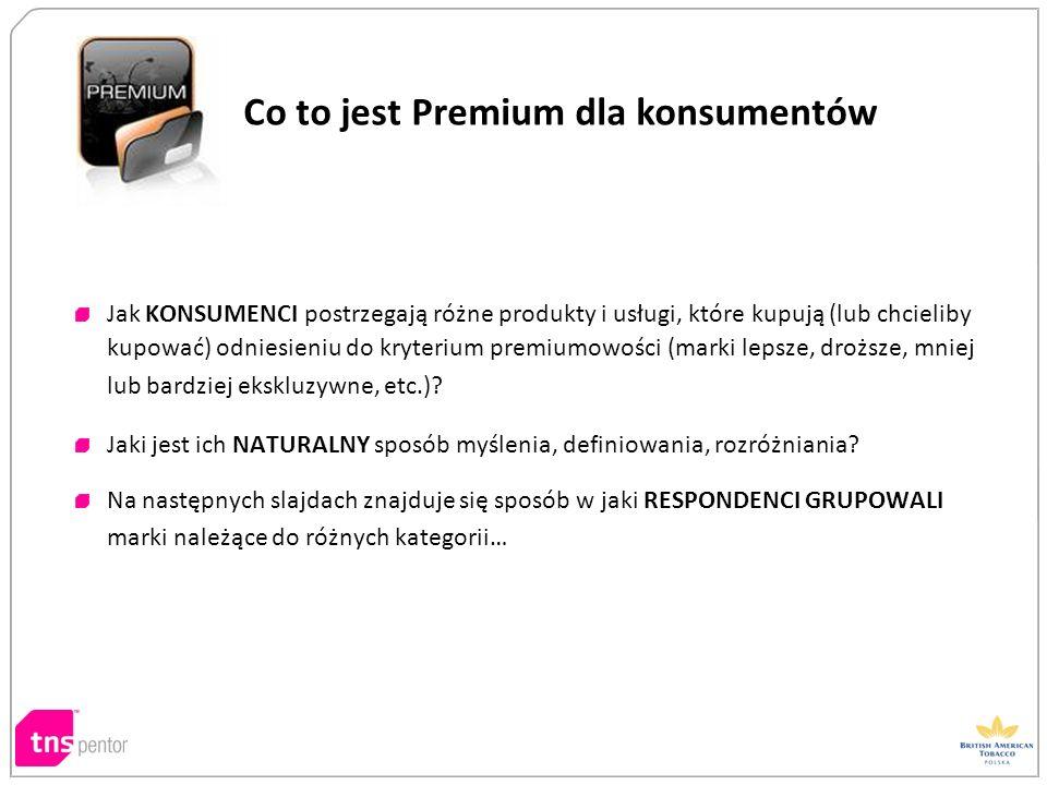 Co to jest Premium dla konsumentów