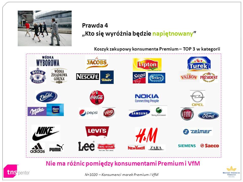 Nie ma różnic pomiędzy konsumentami Premium i VfM