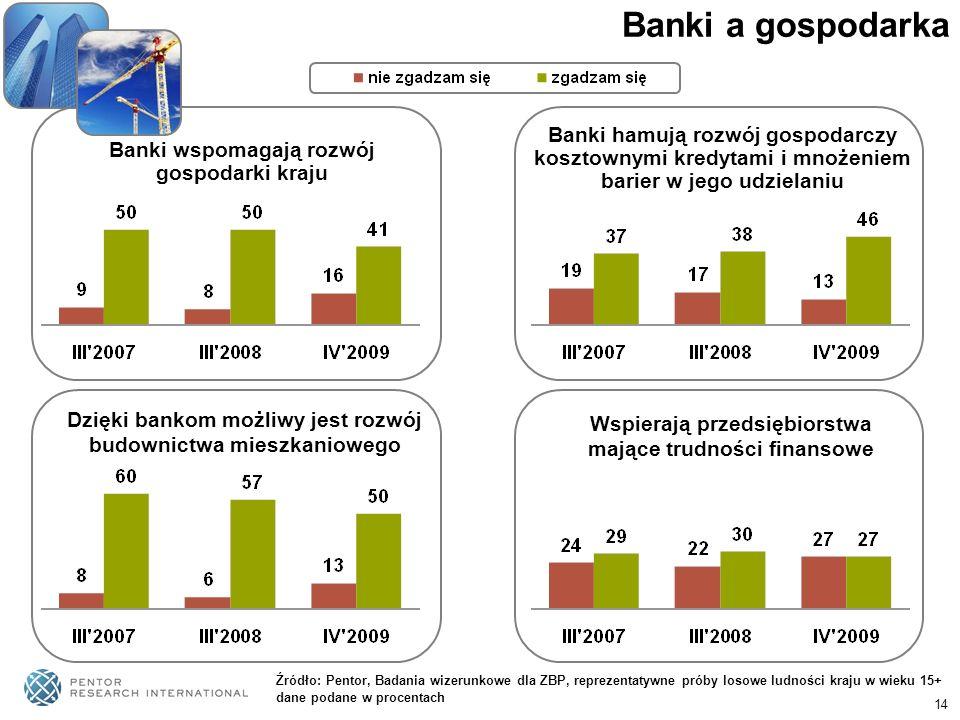 Banki a gospodarka Banki hamują rozwój gospodarczy