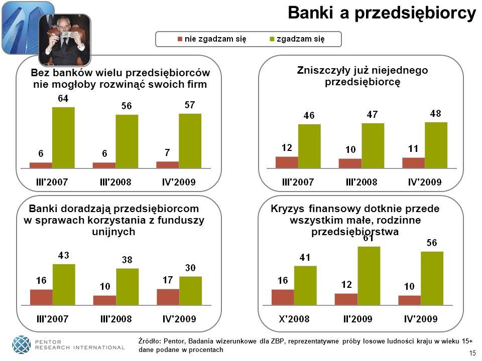 Banki a przedsiębiorcy