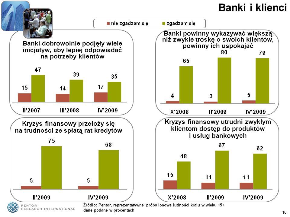 Banki i klienci Banki powinny wykazywać większą