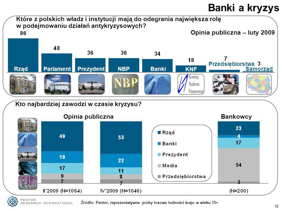 Banki a kryzys Które z polskich władz i instytucji mają do odegrania największa rolę. w podejmowaniu działań antykryzysowych