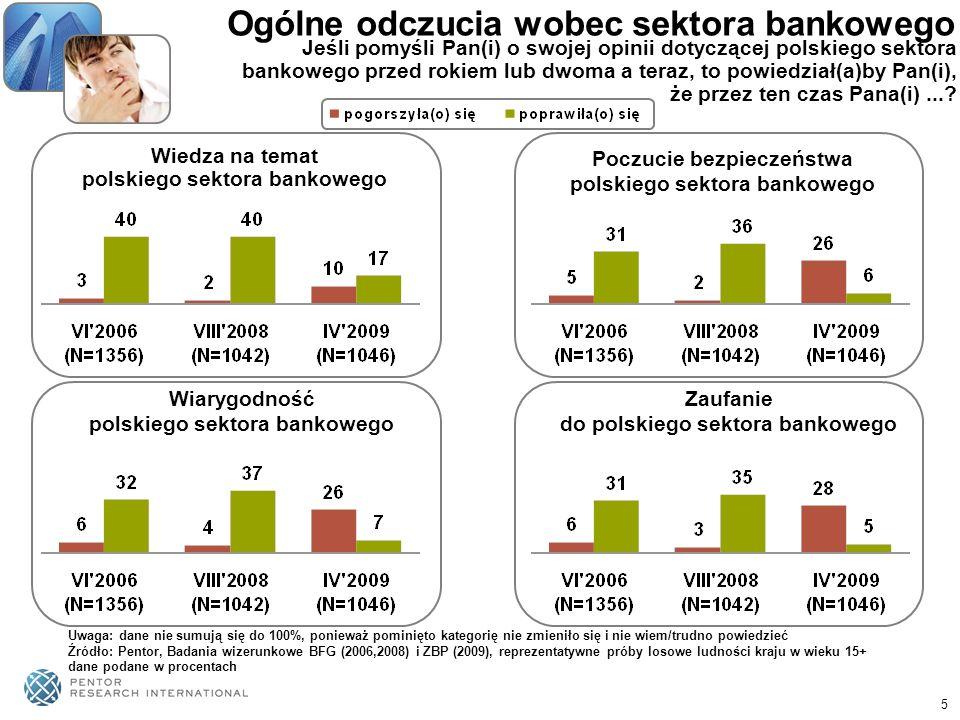 Ogólne odczucia wobec sektora bankowego