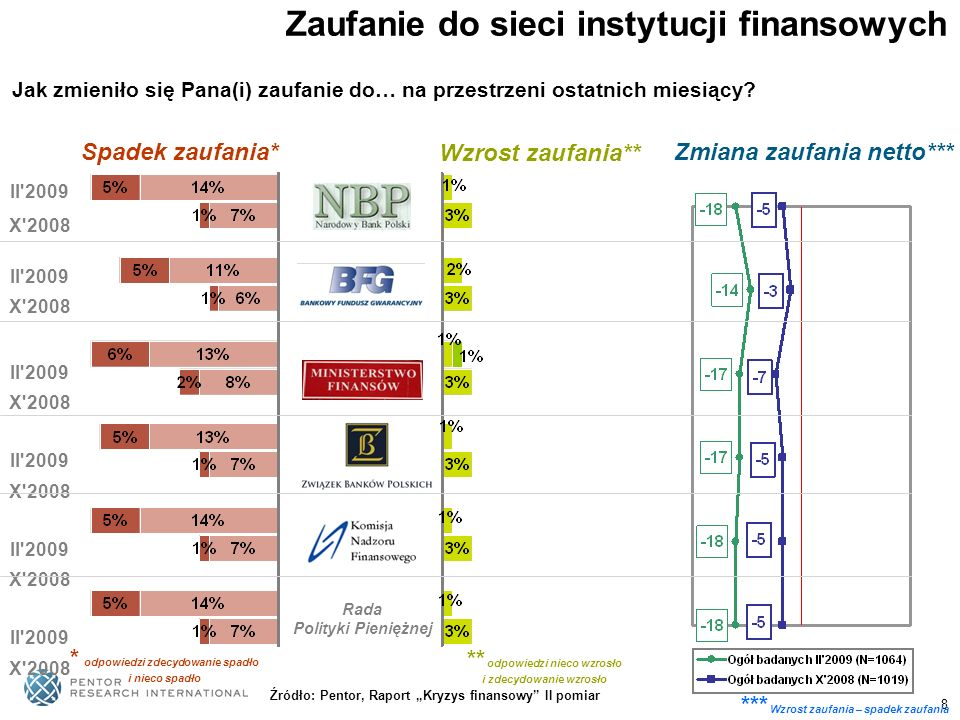 Zaufanie do sieci instytucji finansowych