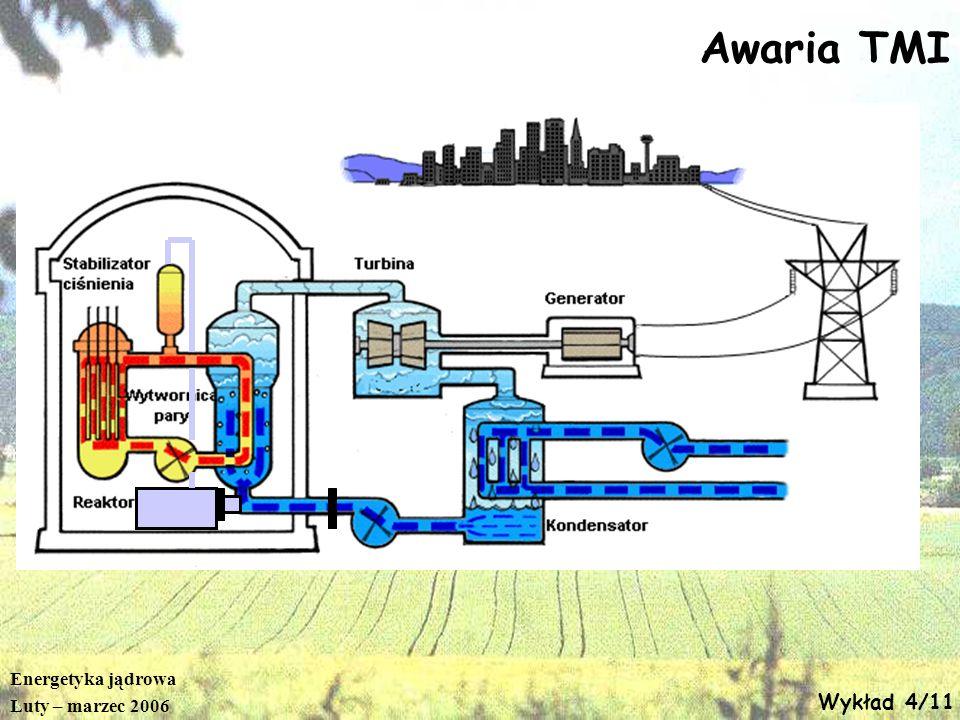 Awaria TMI Energetyka jądrowa Luty – marzec 2006 Wykład 4/11